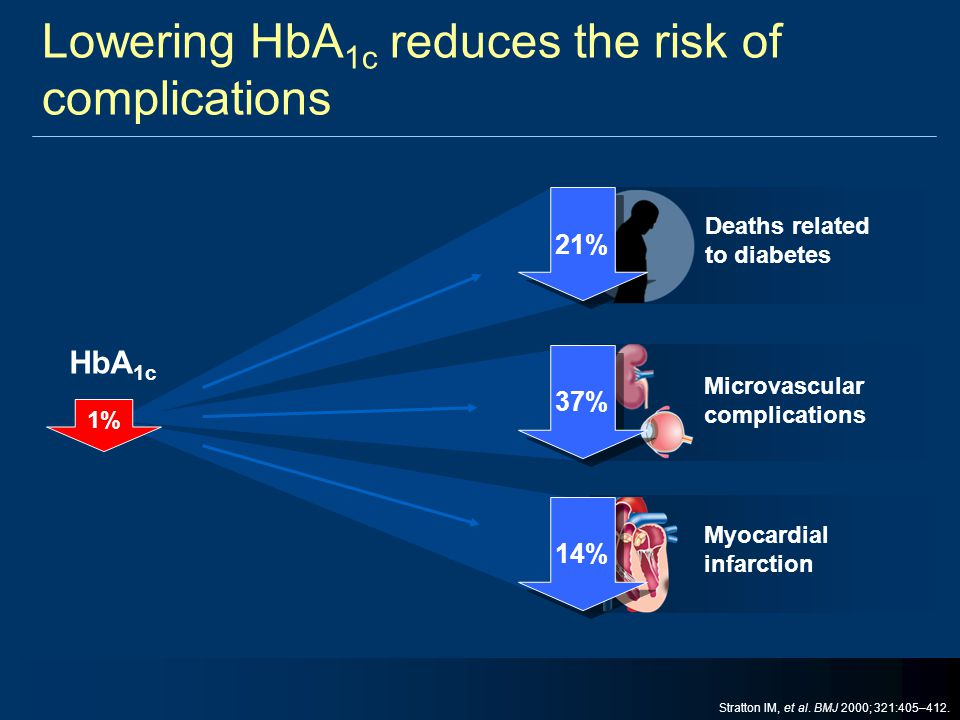 Lowering HbA1c reduces the risk of complications