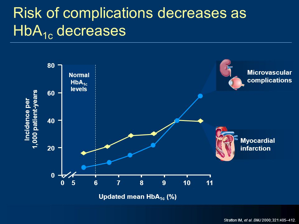 Risk of complications decreases as HbA1c decreases