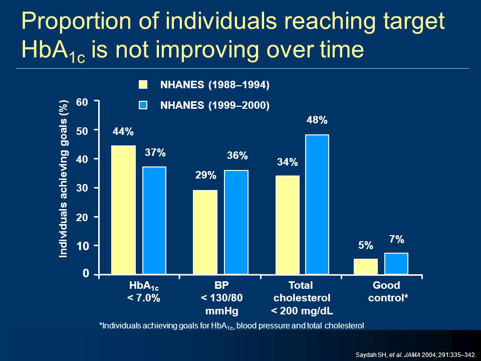 Proportion of individuals reaching target HbA1c is not improving over time