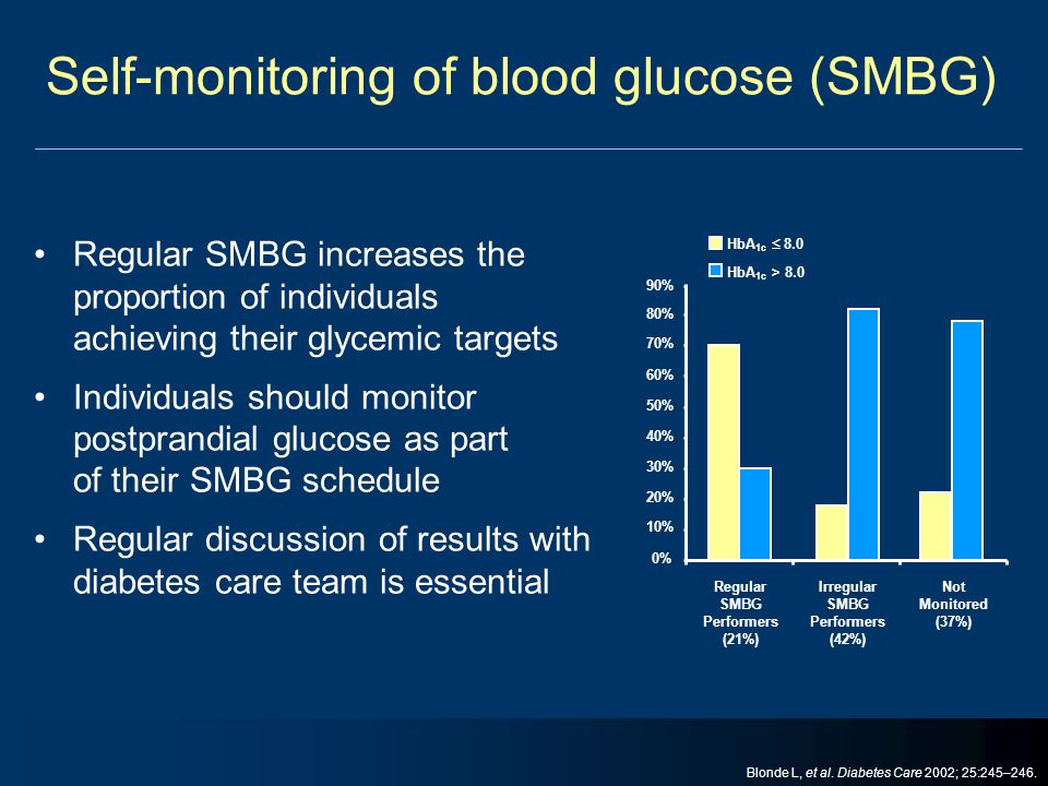 Self-monitoring of blood glucose (SMBG)