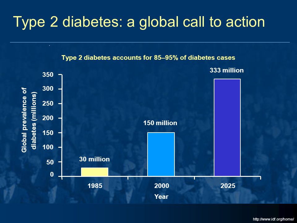Type 2 diabetes: a global call to action