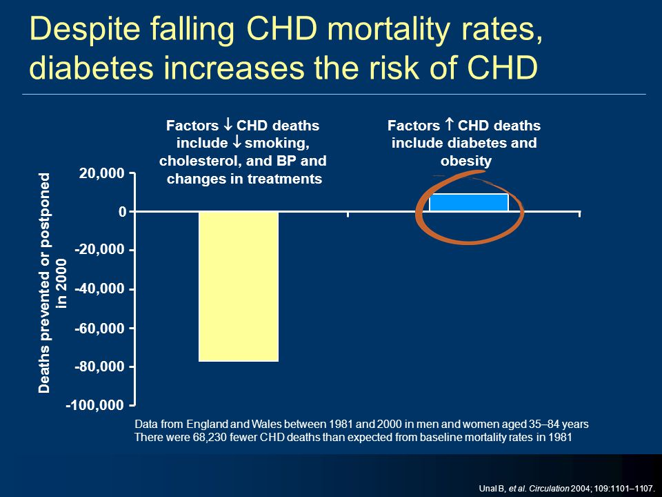 Despite falling CHD mortality rates, diabetes increases the risk of CHD