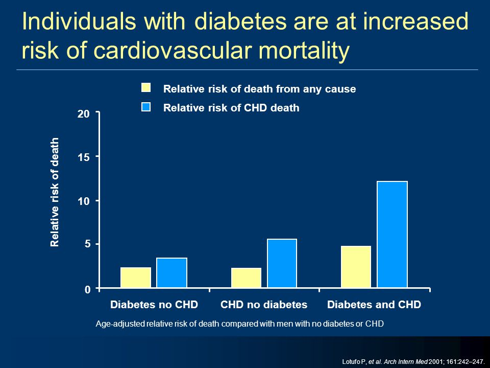 Individuals with diabetes are at increased risk of cardiovascular mortality