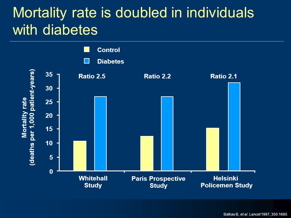 Mortality rate is doubled in individuals with diabetes