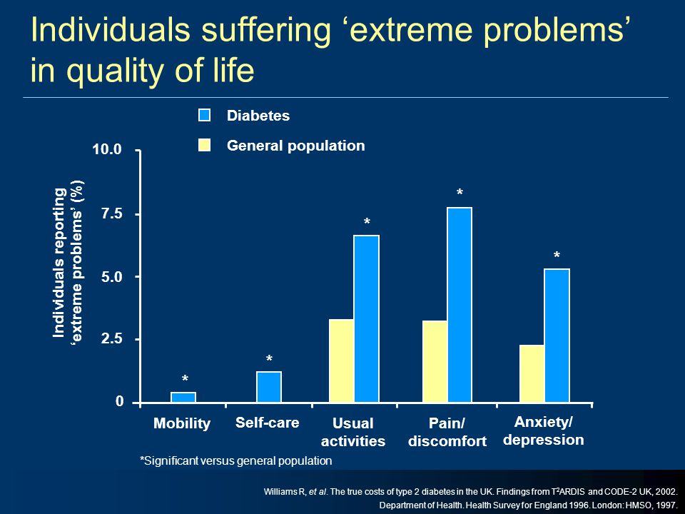 Individuals suffering 'extreme problems' in quality of life