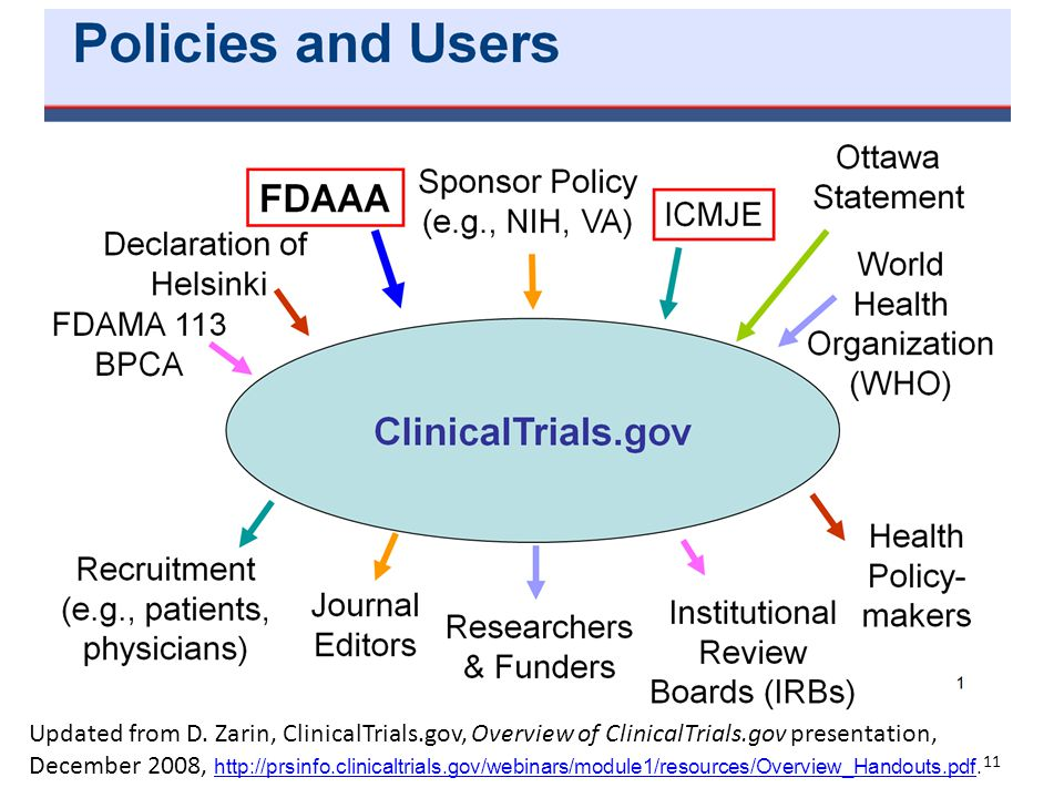 Updated from D. Zarin, ClinicalTrials. gov, Overview of ClinicalTrials