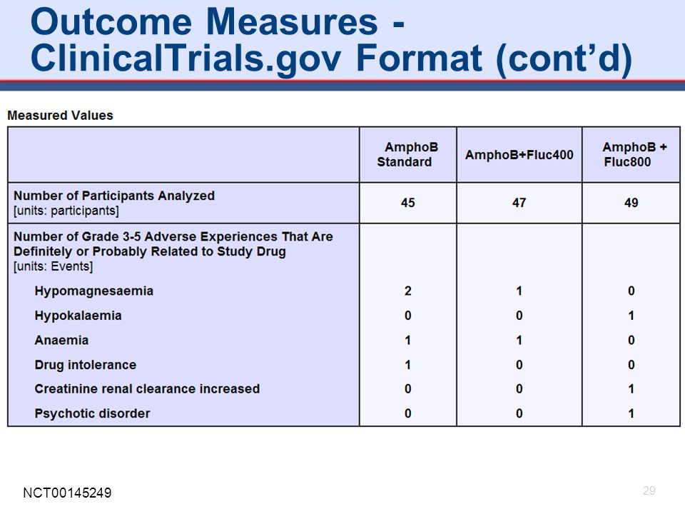 Outcome Measures - ClinicalTrials.gov Format (cont'd)