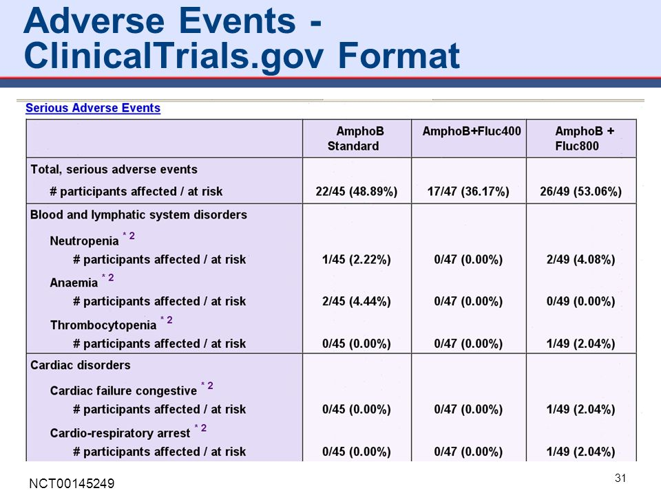 Adverse Events - ClinicalTrials.gov Format
