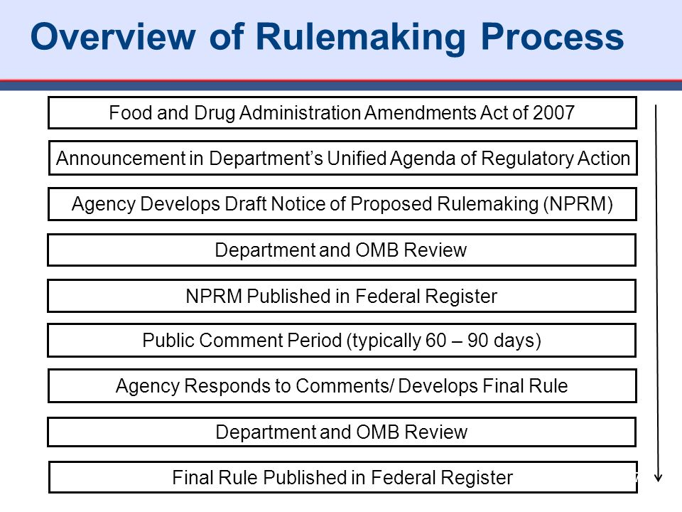 Overview of Rulemaking Process