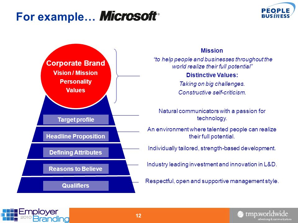 For example… Corporate Brand Mission
