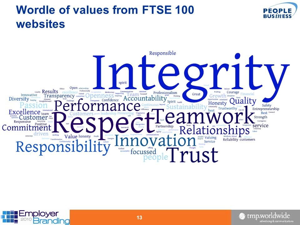 Wordle of values from FTSE 100 websites