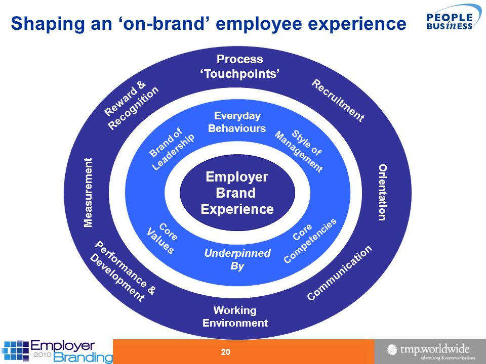Shaping an 'on-brand' employee experience