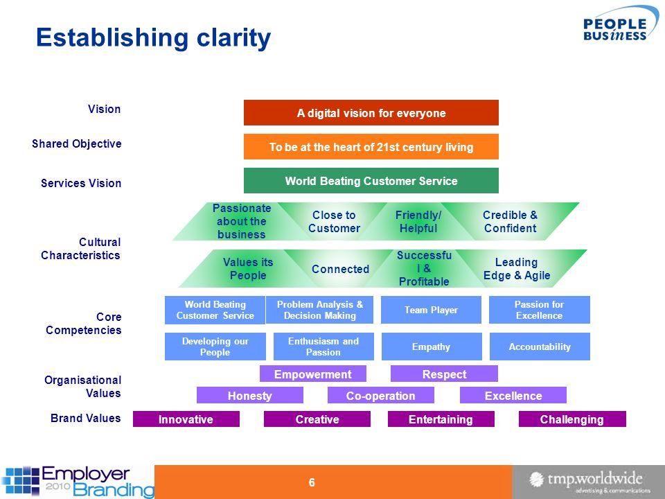Establishing clarity Vision A digital vision for everyone