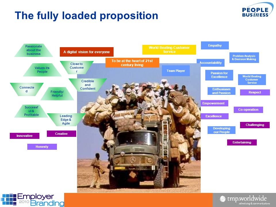 The fully loaded proposition