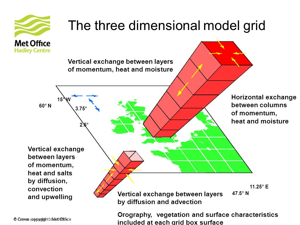 The three dimensional model grid