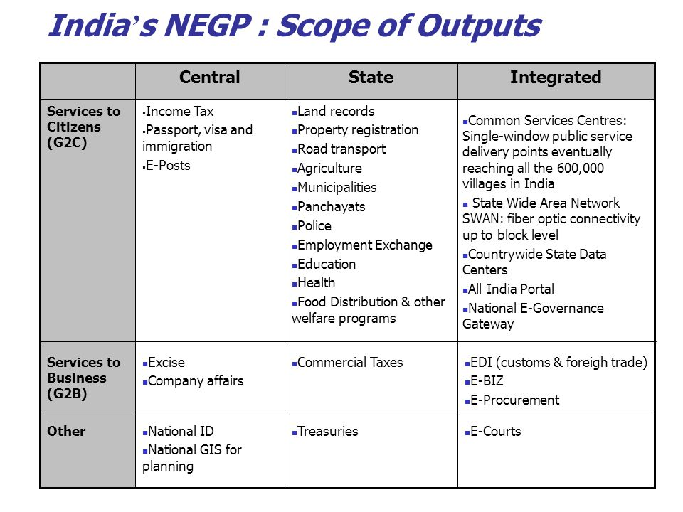 India's NEGP : Scope of Outputs