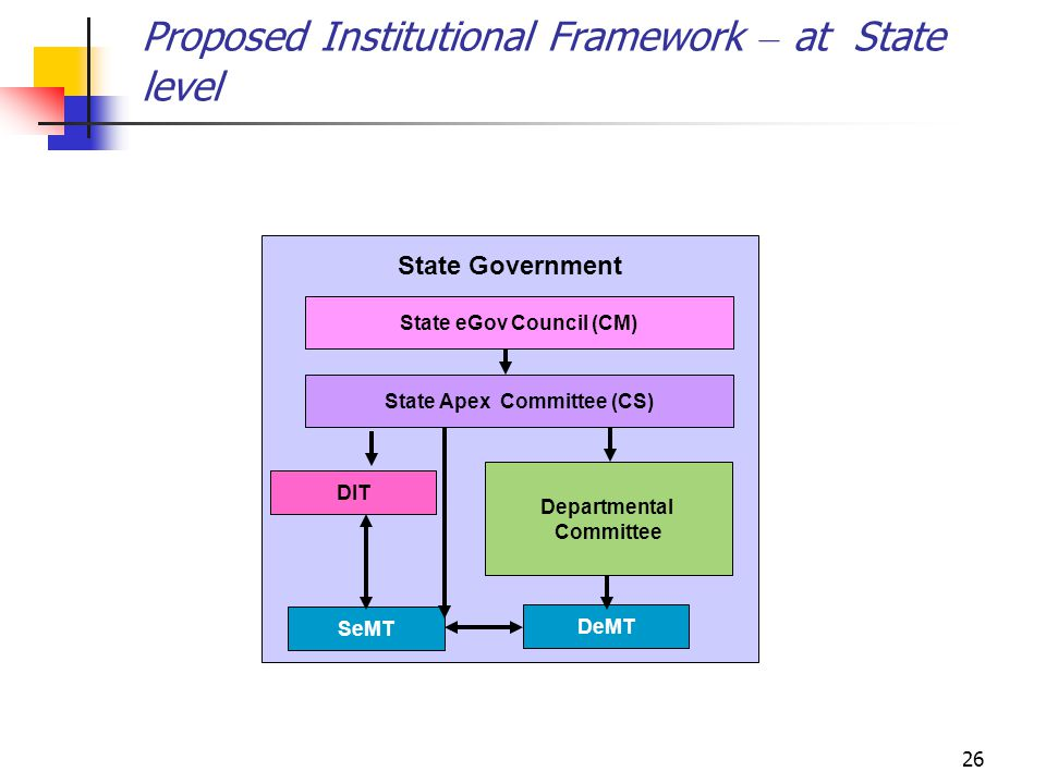 Proposed Institutional Framework – at State level