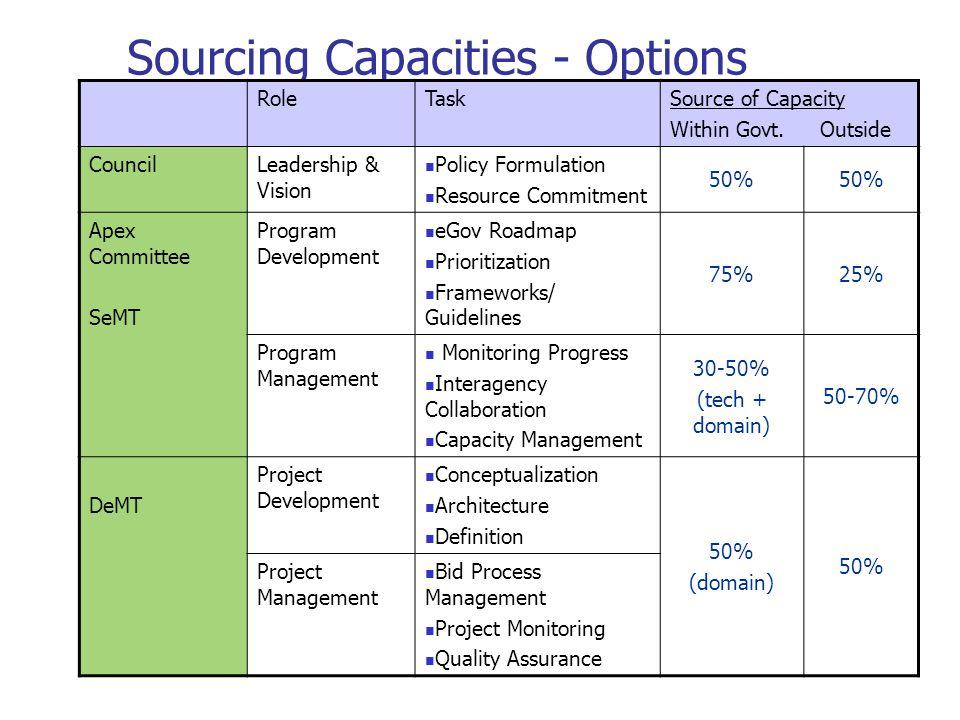 Sourcing Capacities - Options