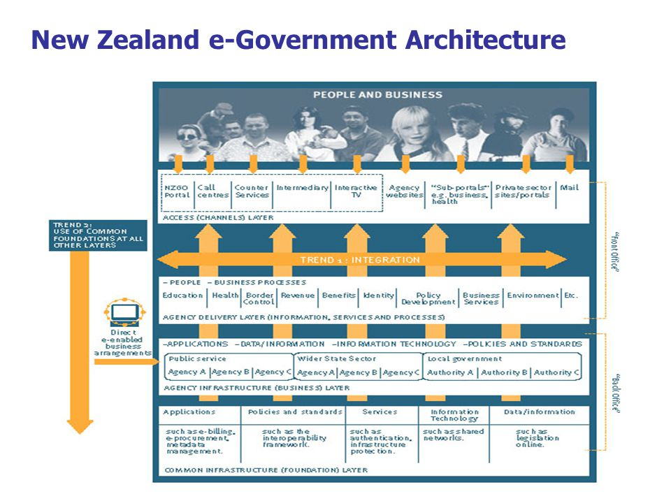 New Zealand e-Government Architecture