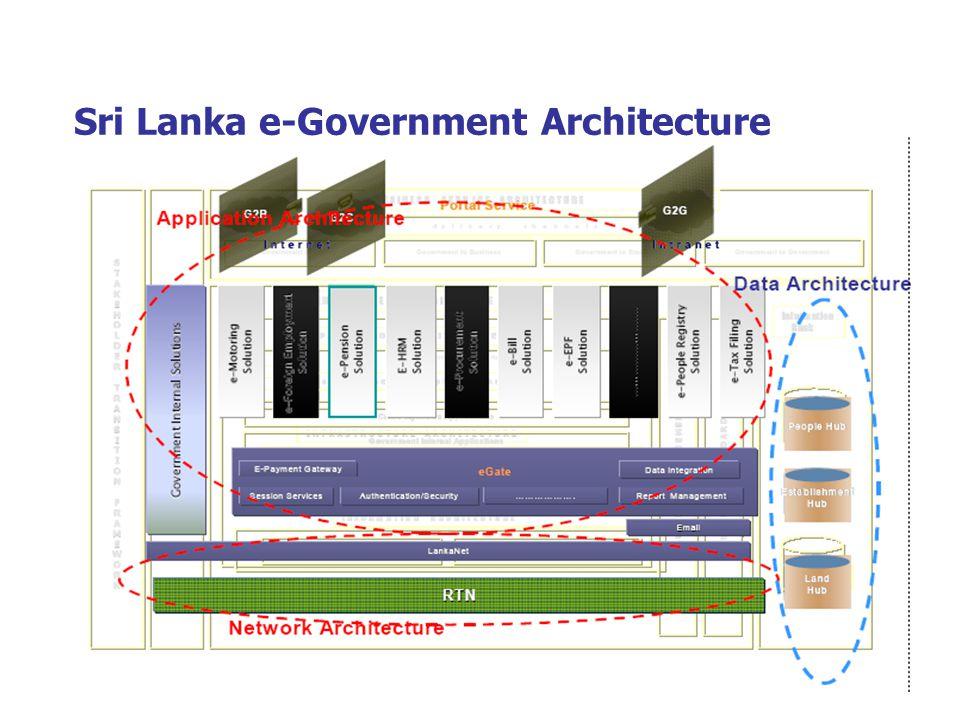 Sri Lanka e-Government Architecture