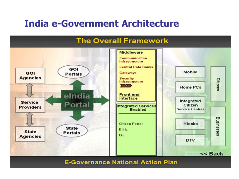 India e-Government Architecture