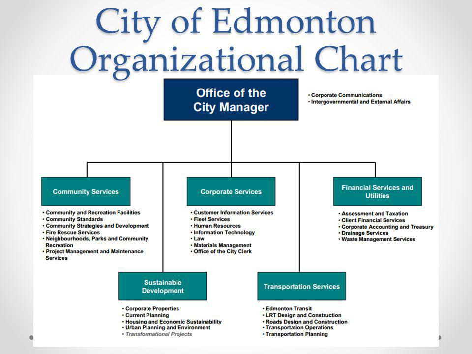 City of Edmonton Organizational Chart