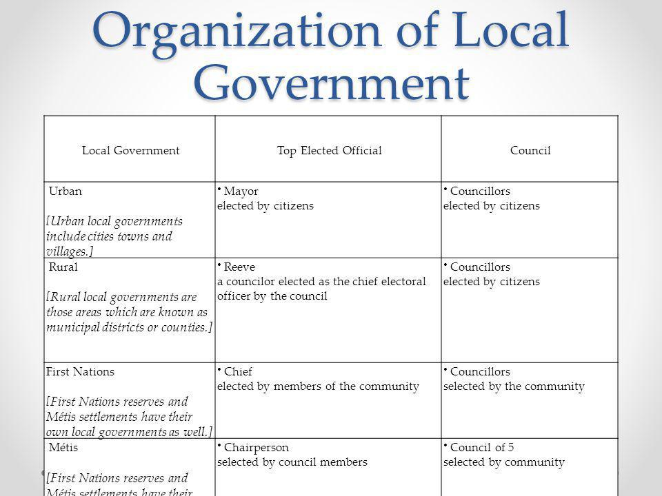 Organization of Local Government