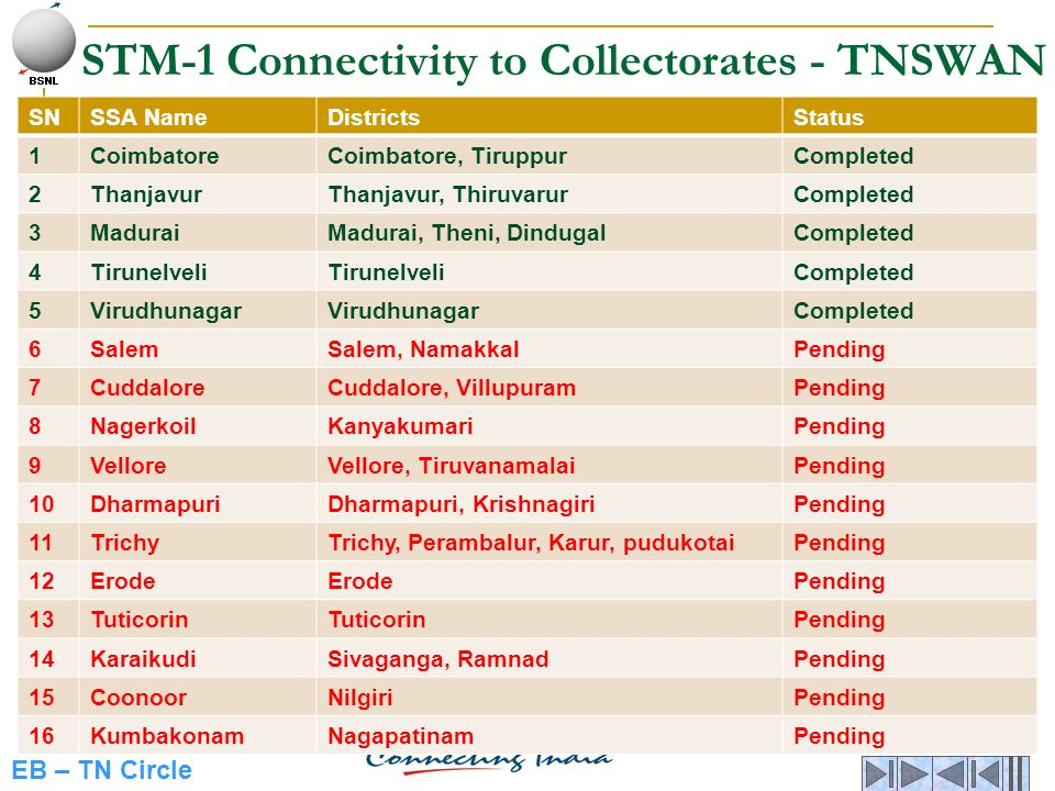 STM-1 Connectivity to Collectorates - TNSWAN