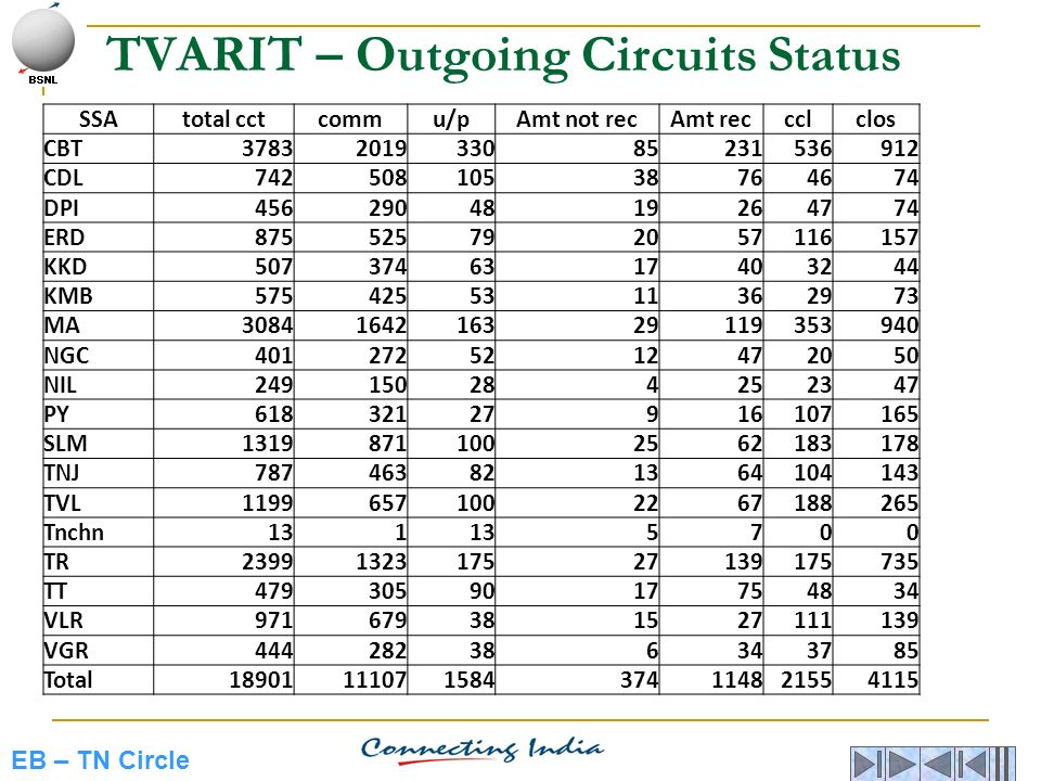 TVARIT – Outgoing Circuits Status