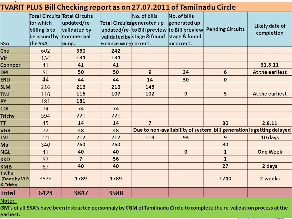 TVARIT PLUS Bill Checking report as on of Tamilnadu Circle