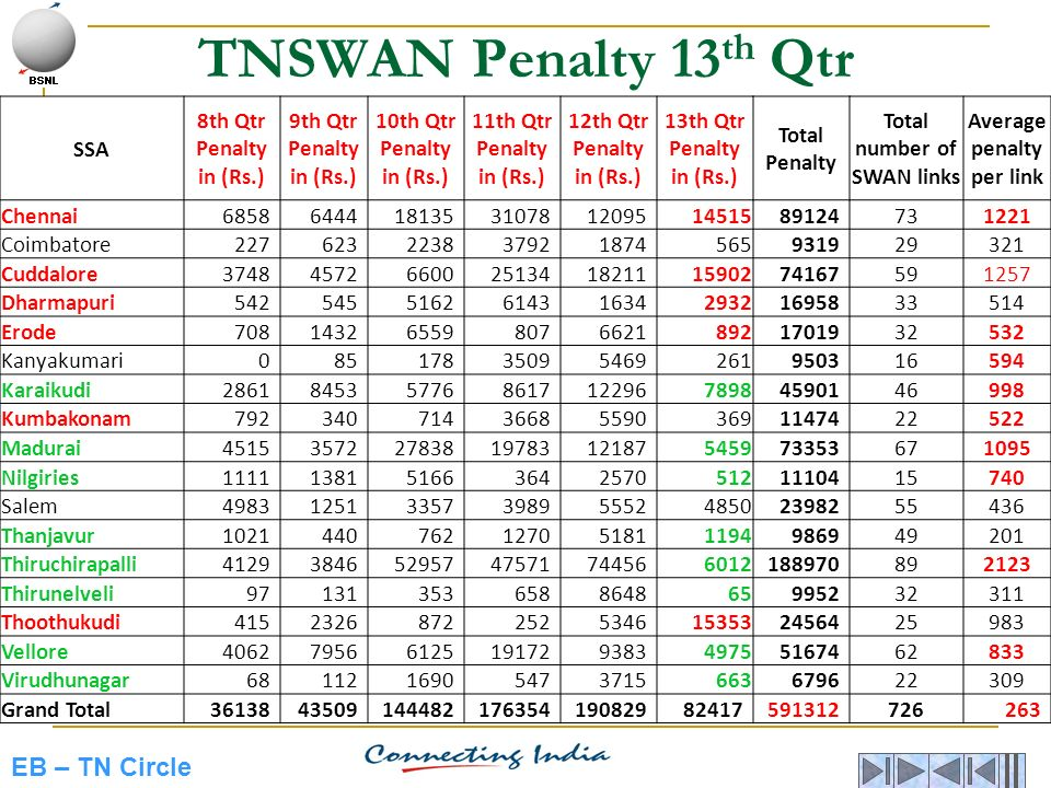 Total number of SWAN links Average penalty per link