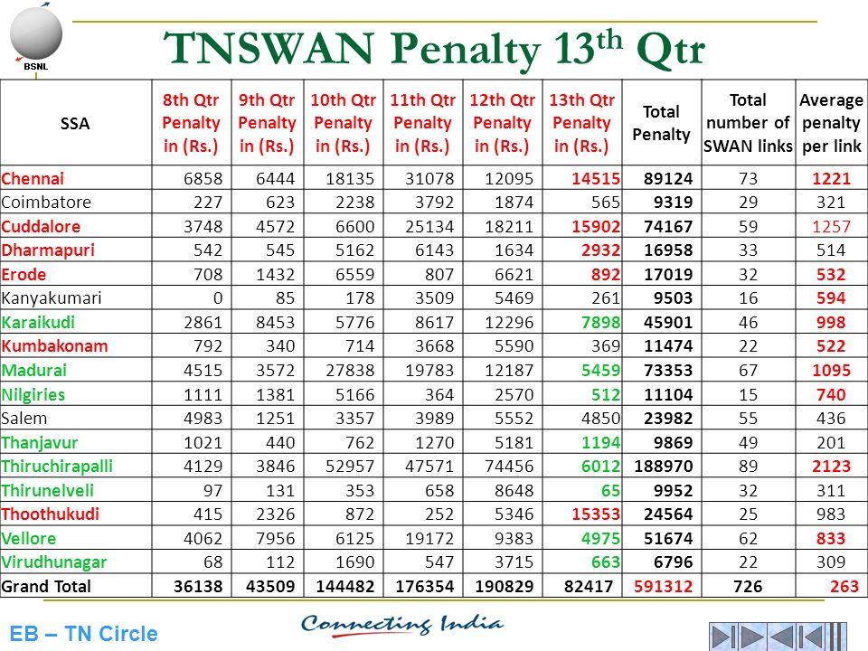 Total number of SWAN links Average penalty per link