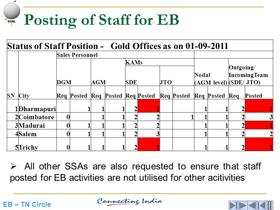 Posting of Staff for EB Status of Staff Position - Gold Offices as on 01-09-2011. SN. City. Sales Personnel.