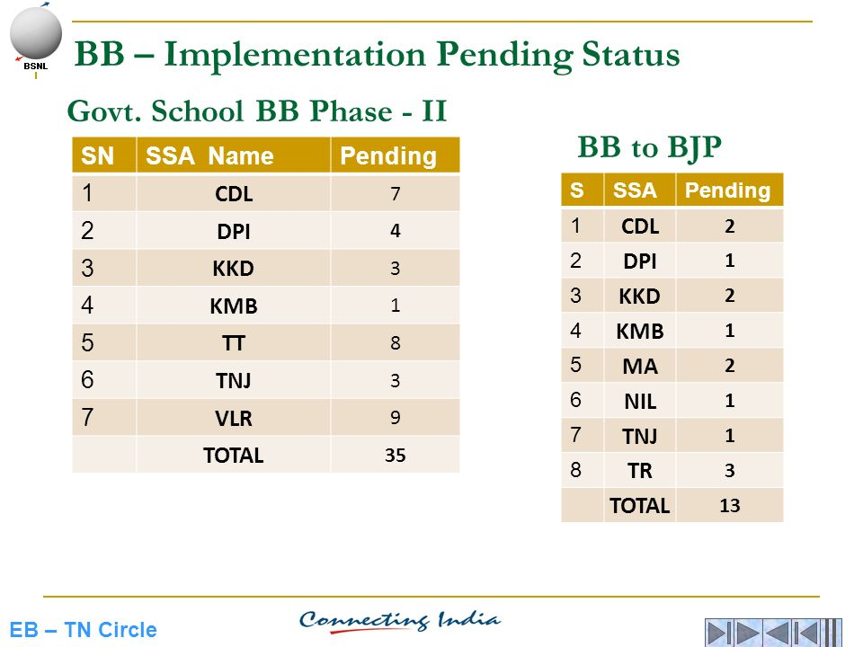 Govt. School BB Phase - II