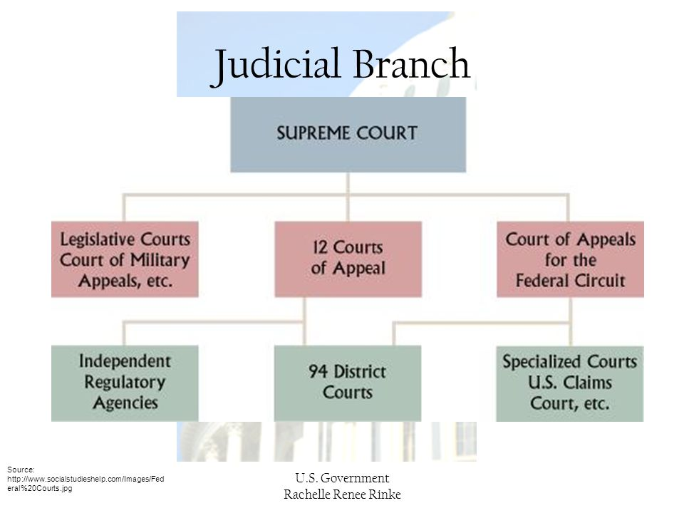 Judicial Branch U.S. Government Rachelle Renee Rinke