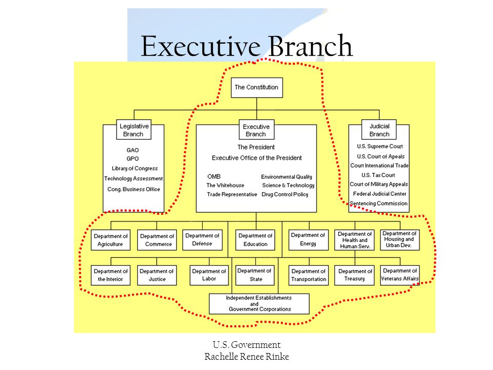 Executive Branch U.S. Government Rachelle Renee Rinke