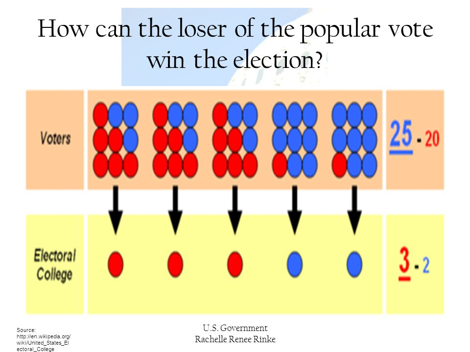 How can the loser of the popular vote win the election