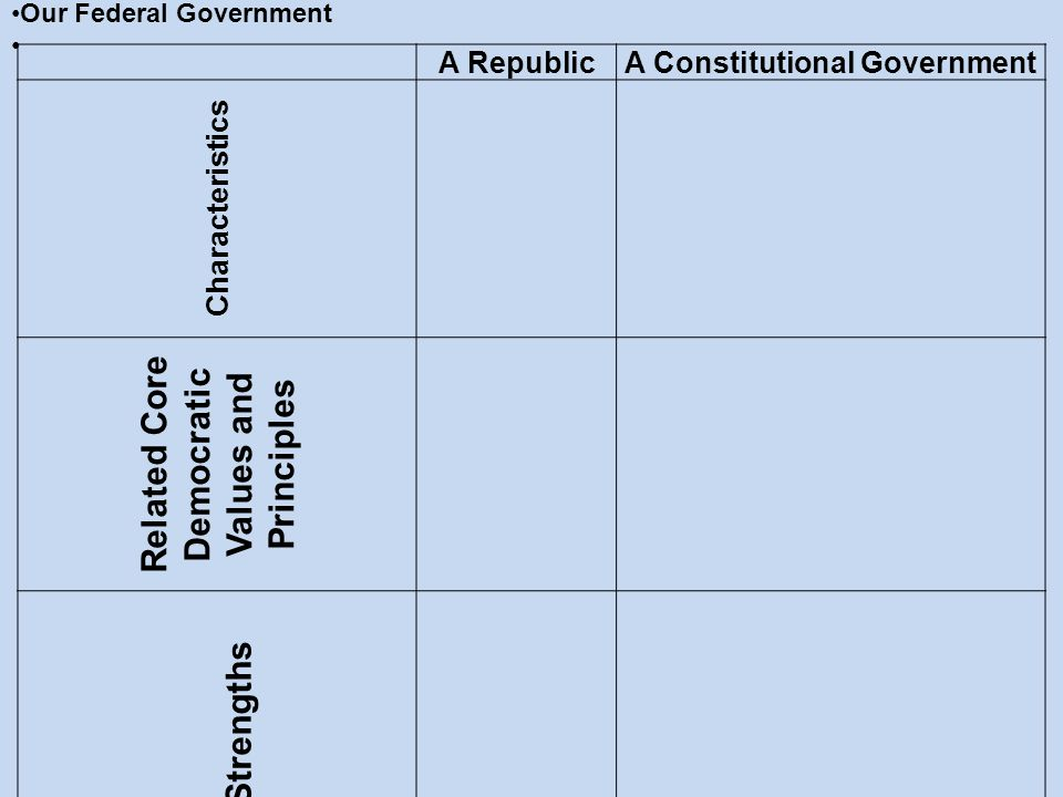 Related Core Democratic Values and Principles Strengths