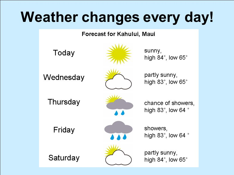 Weather changes every day!