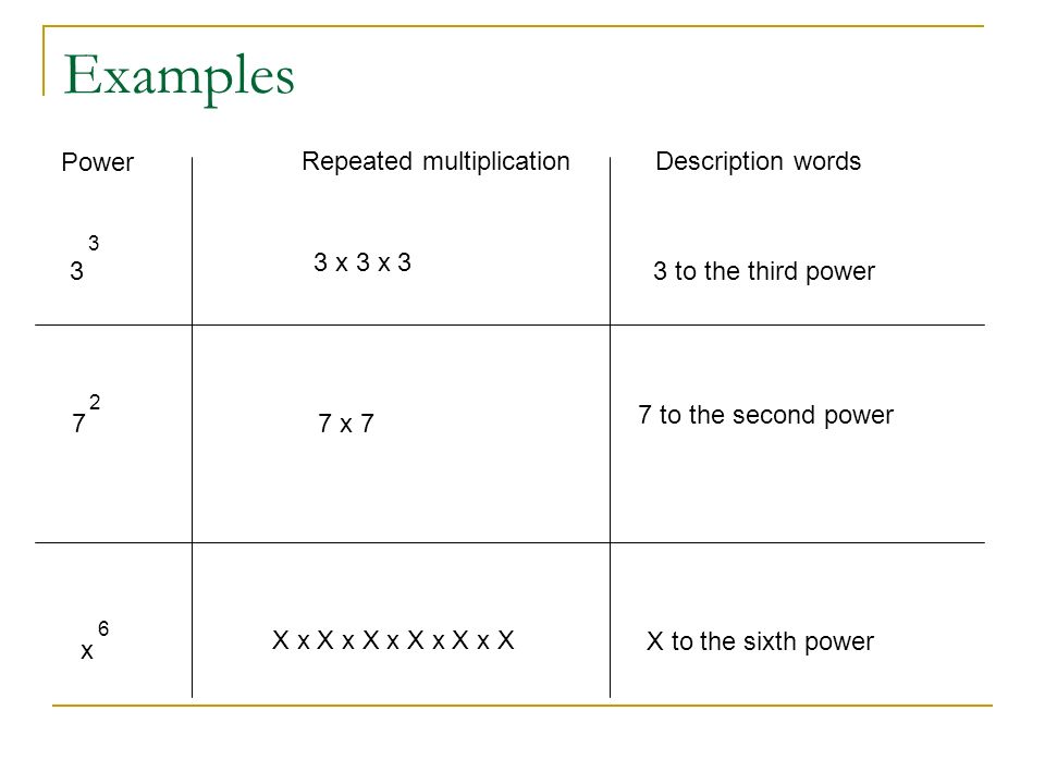Examples Power Repeated multiplication Description words 3 x 3 x 3 3