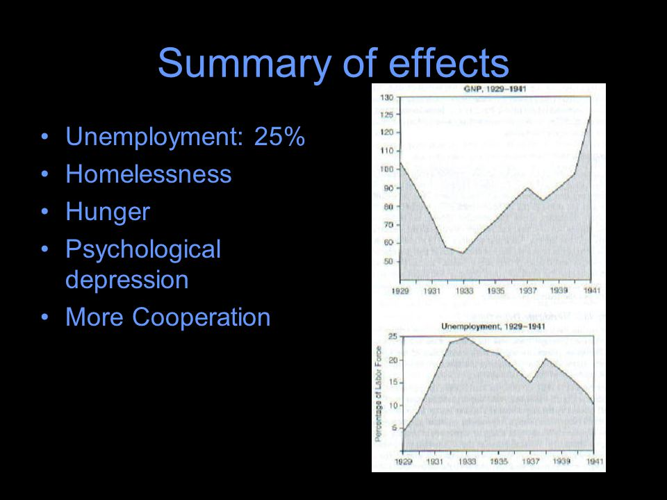Summary of effects Unemployment: 25% Homelessness Hunger