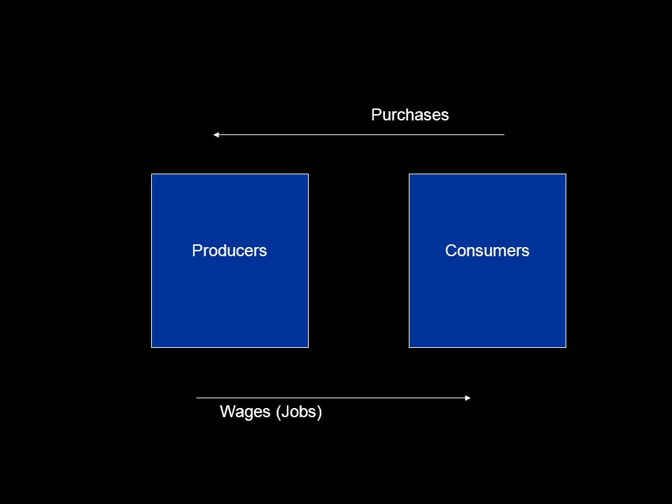 Purchases Producers Consumers Wages (Jobs)