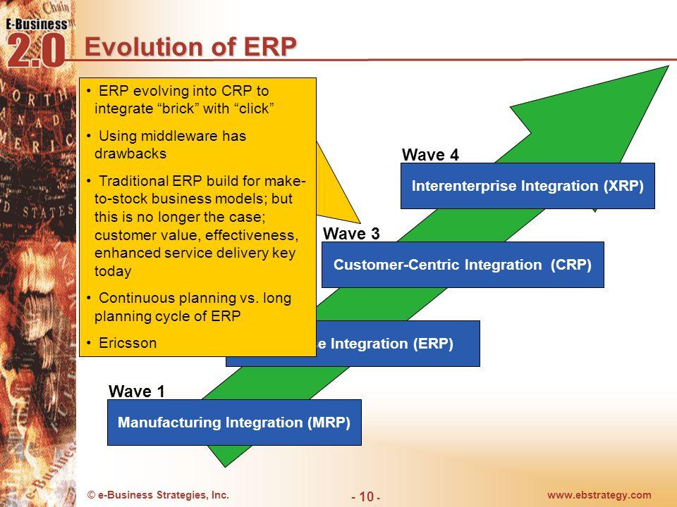Evolution of ERP Wave 4 Wave 3 Wave 2 Wave 1