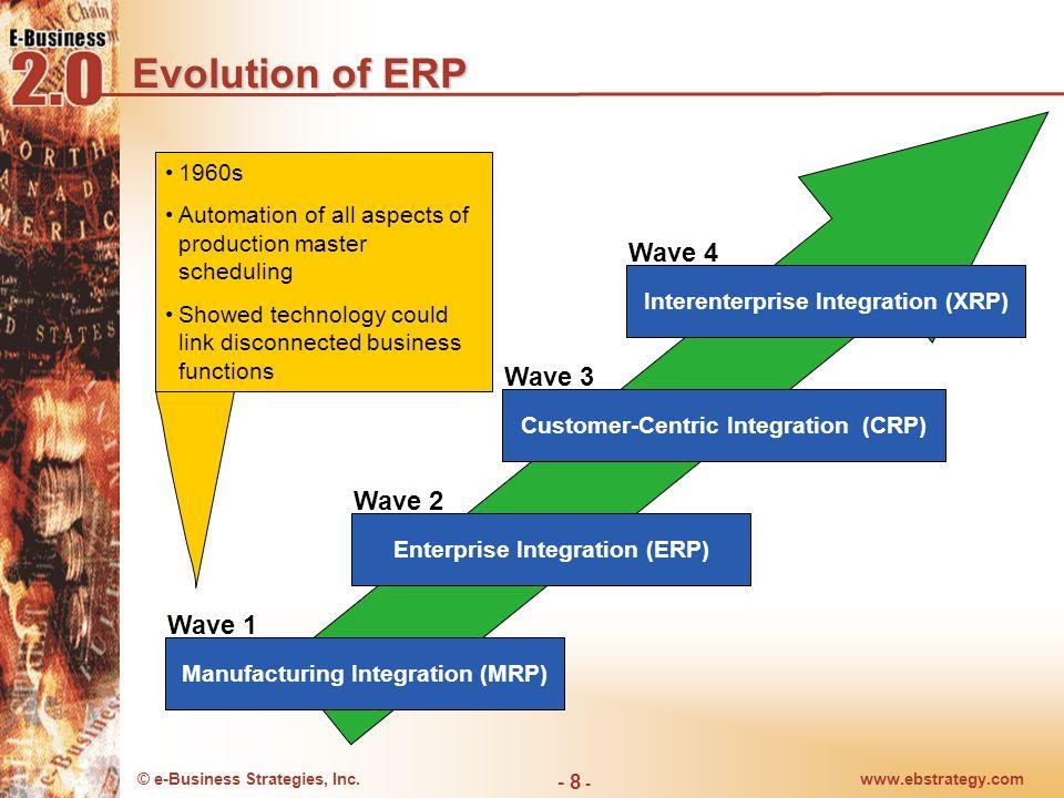 Evolution of ERP Wave 4 Wave 3 Wave 2 Wave 1 1960s