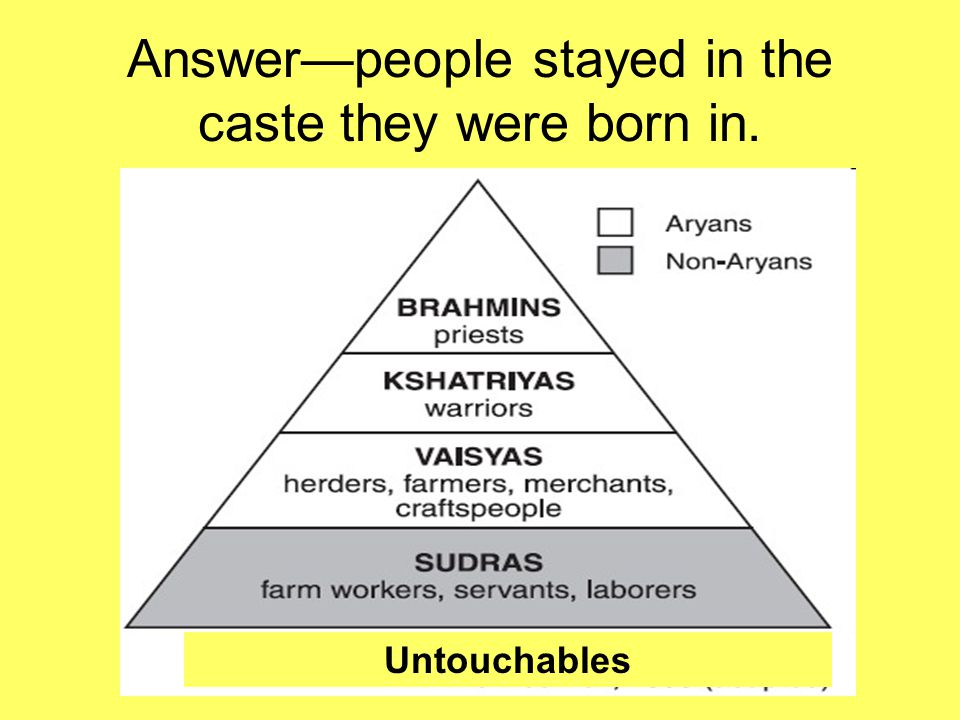 Answer—people stayed in the caste they were born in.