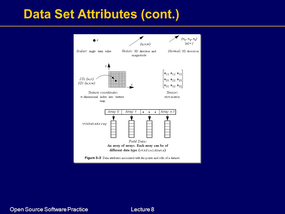 Data Set Attributes (cont.)
