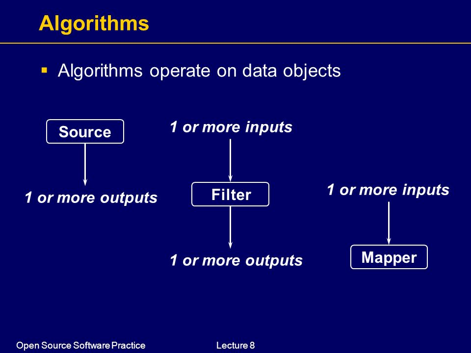 Algorithms Algorithms operate on data objects 1 or more inputs Source