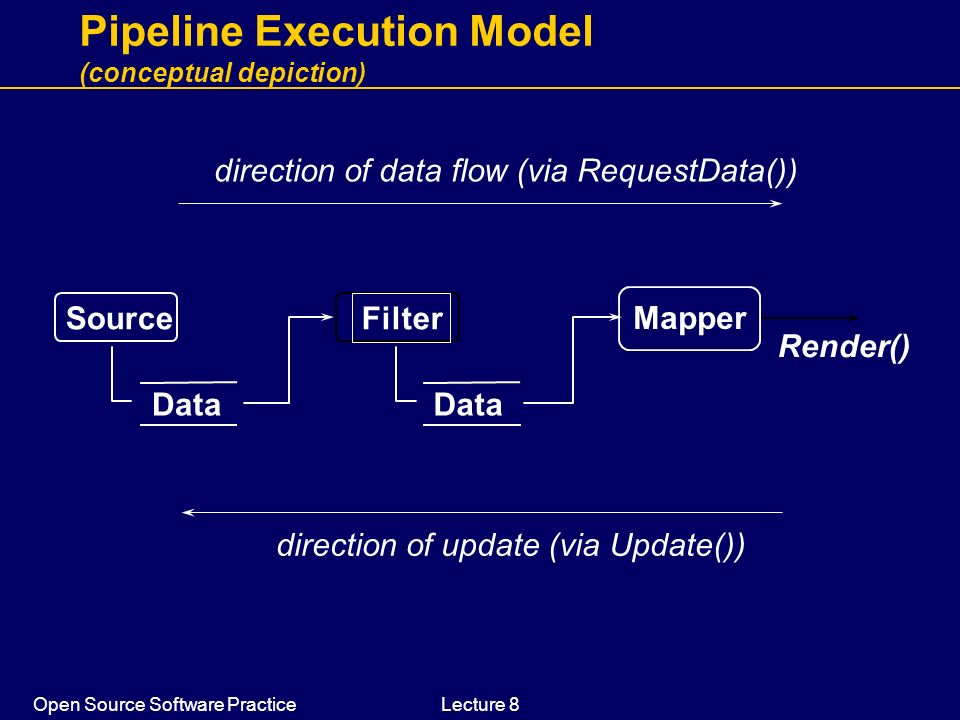Pipeline Execution Model (conceptual depiction)