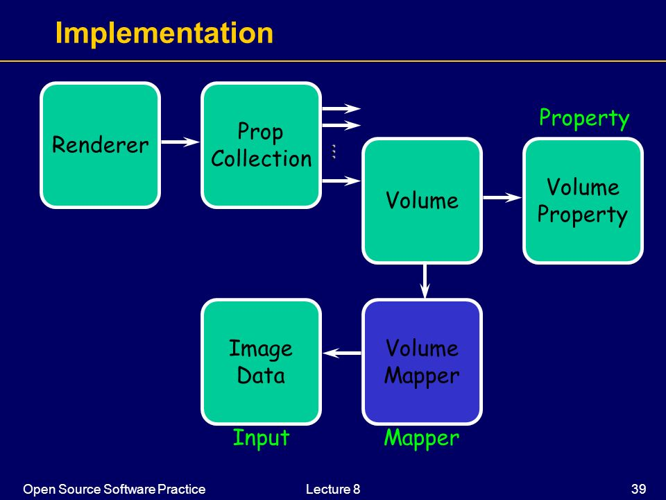 Implementation Renderer Prop Collection Property ... Volume Volume