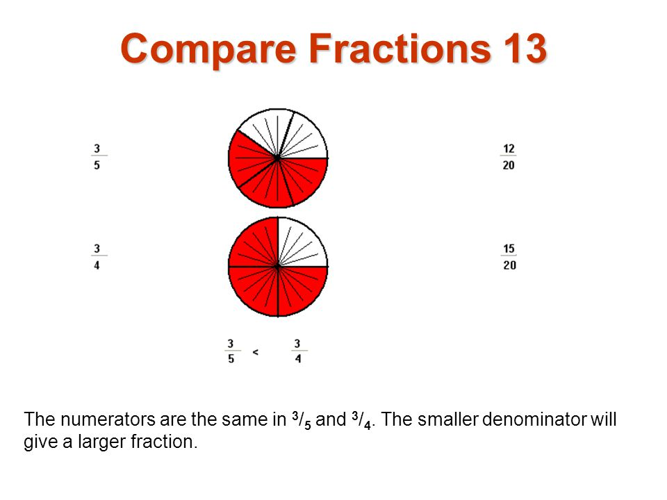 Compare Fractions 13 The numerators are the same in 3/5 and 3/4.
